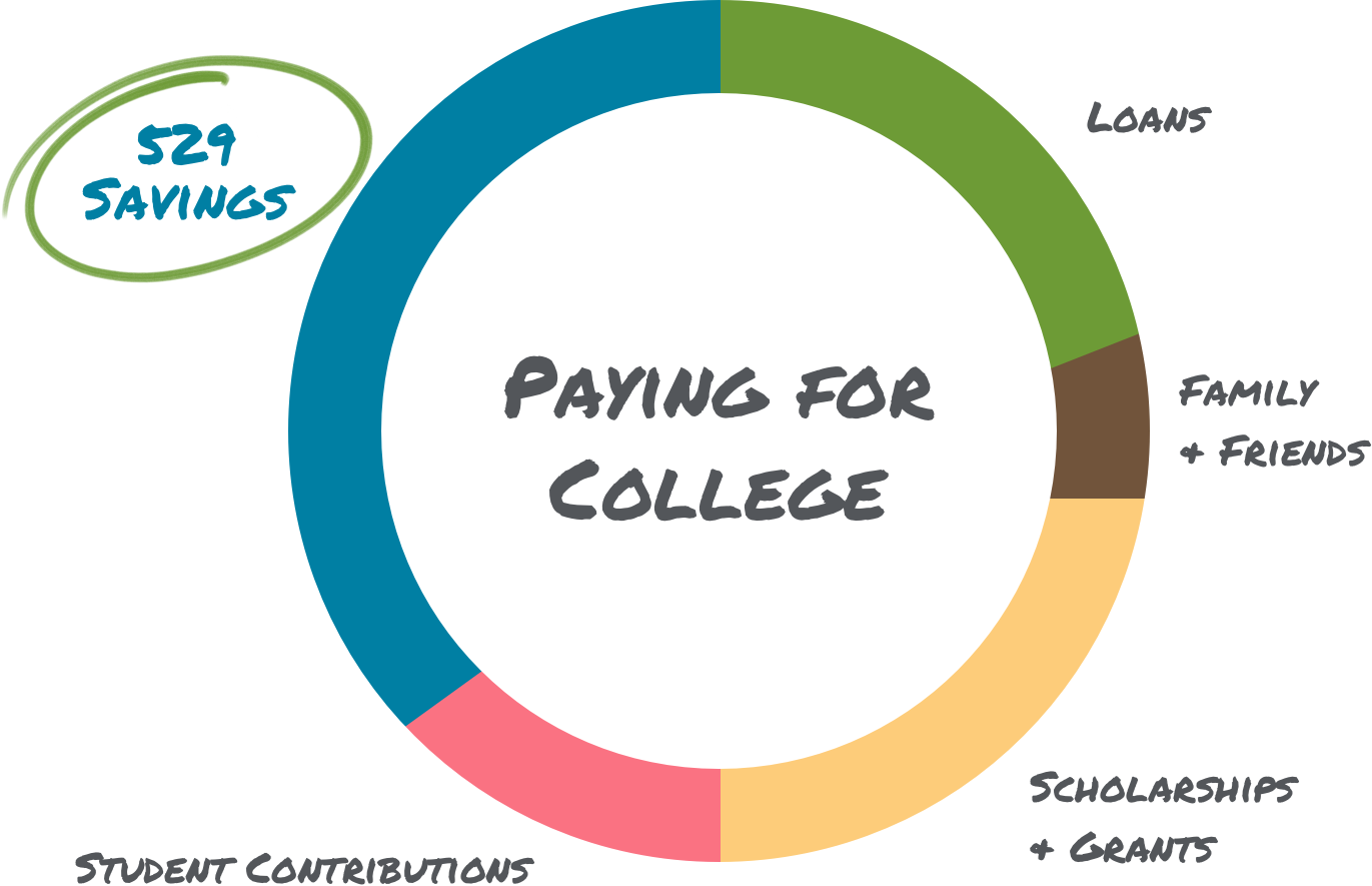 A donut chart showing how you can save for college.