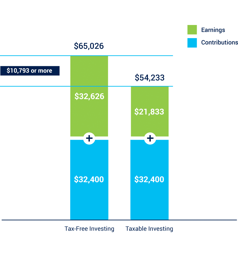 Benefits & Earnings Chart - Comparing Earnings to Contributions with Tax-Free Investing versus Taxable Investing. If your contributions at a base were $32,400, your earnings for Tax-Free Investing would be $32,626 for a total of $65,026. This is a $10,793 increase over Taxable Investing earnings of only $21,833 for a total of $54,233.