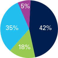 Pie chart visually showing percantages of the Growth option. 42% Domestic Equity Vanguard Total Stock Market Index (VSMPX) 18% Fixed Income Vanguard International Stock Index (VTIAX) 35% International Equity 30% Vanguard Total Bond Market Index (VBMPX) 5% Vanguard Short-Term Bond Index (VBIPX) 5% Cash Equivalents Vanguard Federal Money Market VMFXX)