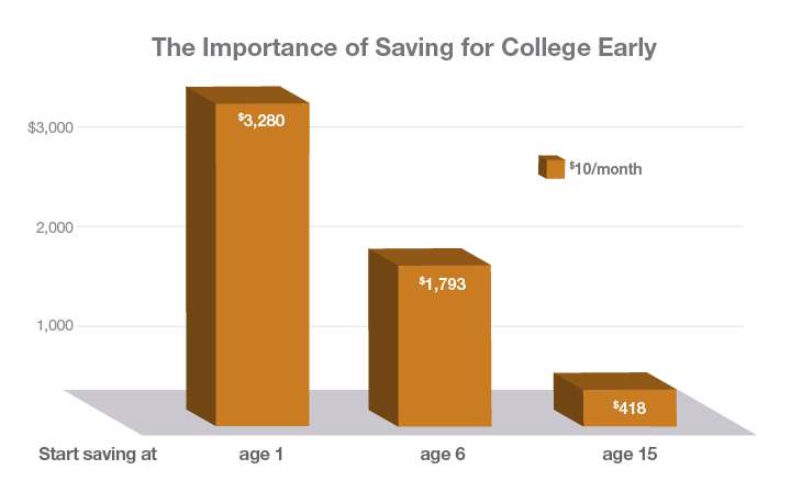 The Importance of Saving for College Early. If you start saving $10/month at age 1 you will have $3,280 at age 18. If you start saving $10/month at age 6 you will have $1,793 at age 18. If you start saving $10/month at age 15 you will have $418 at age 18.