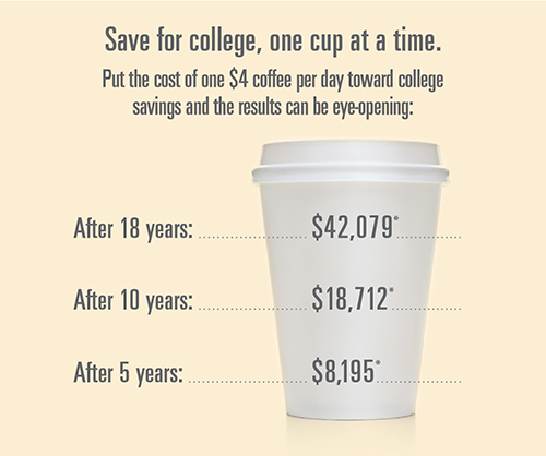 Save for college, one cup at a time. Put the cost of one $4 coffee per day toward college savings and the results can be eye-opening. After 5 years you will have $8,195. After 10 years you will have $18,712. After 18 years you will have $42,079.