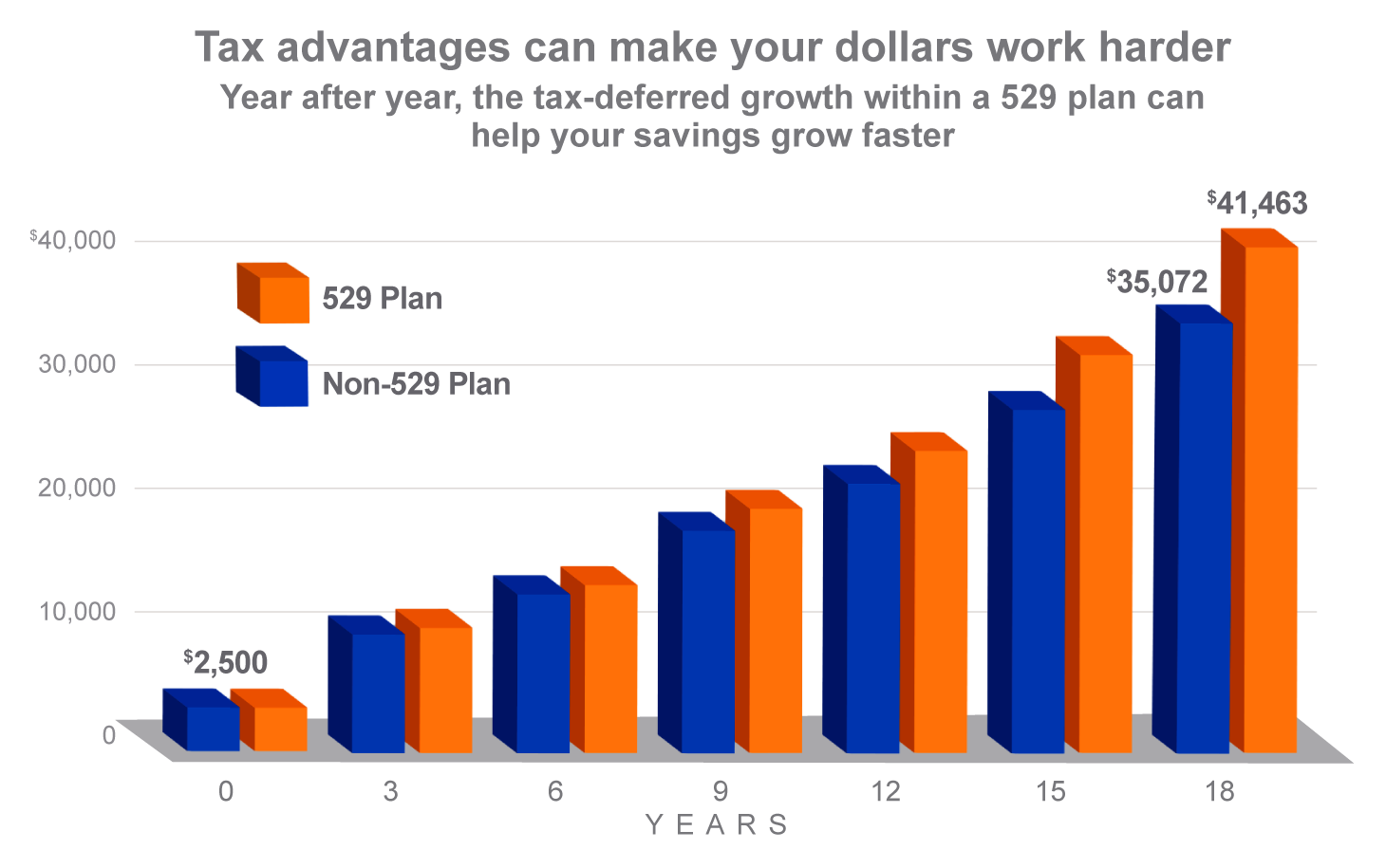 Tax advantages can make your dollars work harder. Year after year, the tax-deferred growth within a 529 plan can help your savings grow faster. The graph shows an initial investment of $2,500 into a 529 plan and a non-529 plan. After 18 years, the 529 plan has $41,463 in the account and the non-529 plan has $35,072.