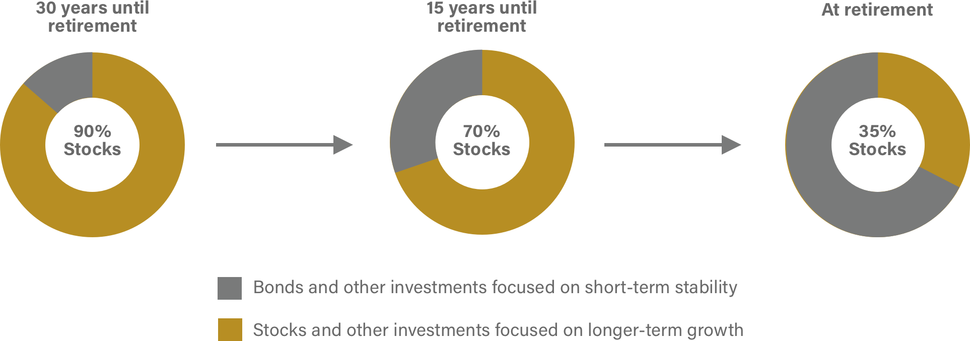 graphic  explaining the investment options