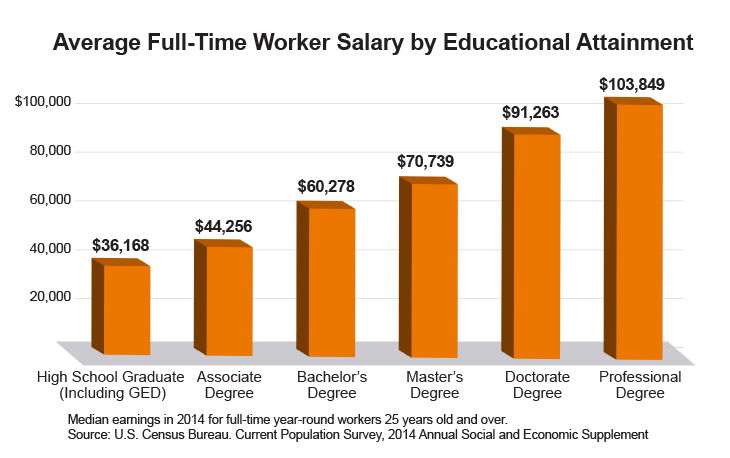 Avg FT Salary Education_730x458.png