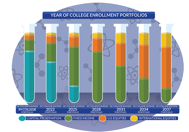DC_YearOfCollege-Chart-0217_730x557_FINAL.png