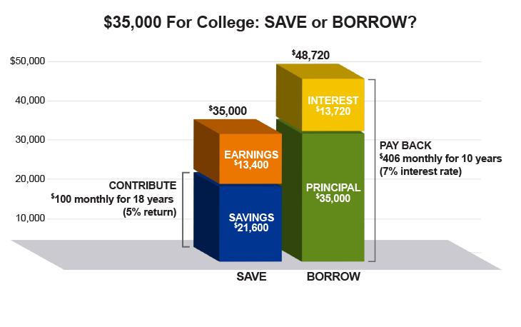Save_Borrow_730x458.png