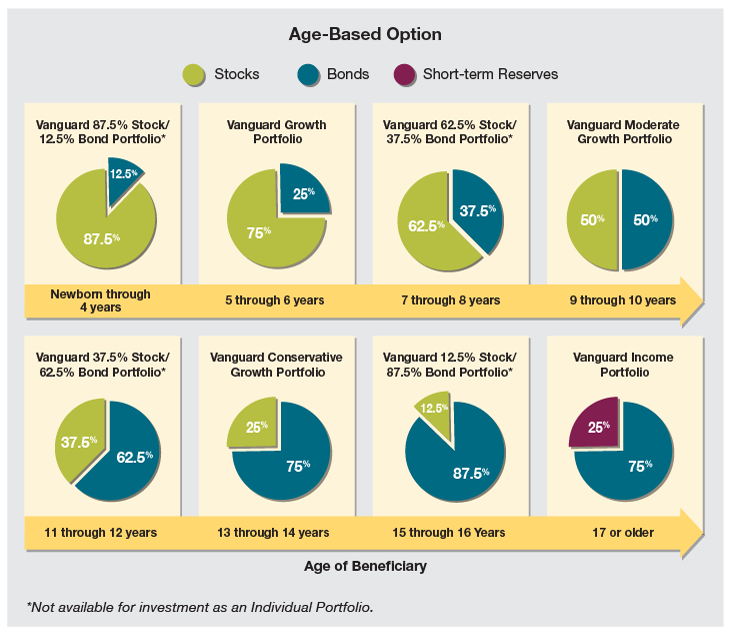 Age-Based Option. Vanguard 87.5% Stock 12.5% Bond Portfolio for newborn through 4 years shows 87.5% stocks and 12.5% bonds.  Vanguard Growth Portfolio for ages 5 through 6 years shows 75% stocks and 25% bonds. Vanguard 62.5% Stock 37.5% Bond Portfolio for  ages 7 through 8 years shows 62.5% stocks and 37.5% bonds. Vanguard Moderate Growth Portfolio for ages 9 through 10 years shows  50% stocks and 50% bonds. Vanguard 37.5% Stock 62.5% Bond Portfolio for ages 11 through 12 years shows 37% stocks and 62.5% bonds.  Vanguard Conservative Growth Portfolio for ages 13 through 14 years shows 25% stocks and 75% bonds. Vanguard 12.5% Stock and 87.5% Bond Portfolio for ages 15 through 16 years shows 12.5% stocks and 87.5% bonds. Vanguard Income Portfolio for ages 17 and older  shows 25% short term reserves and 75% bonds. Vanguard 87.5% Stock 12.5% Bond Portfolio, Vanguard 62.5% Stock 37.5% Bond Portfolio,  Vanguard 37.5% Stock 62.5% Bond Portfolio and Vanguard 12.5% Stock and 87.5% Bond Portfolio are not available for investment as an Individual Portfolio.