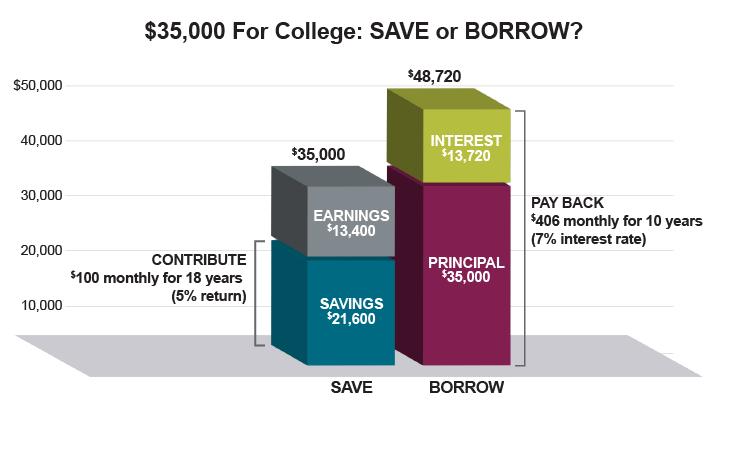 HI_CHARTS_Save-Borrow-Chart_730x458.png