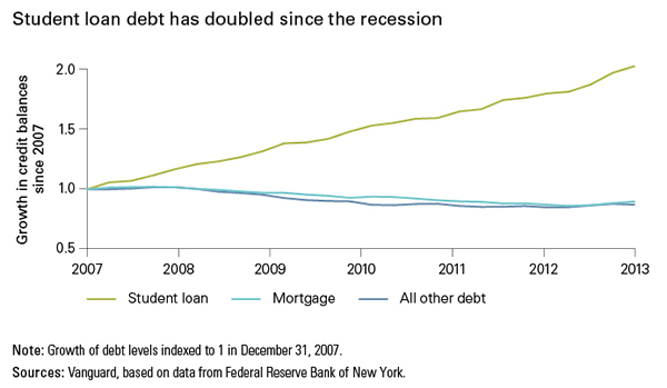 student_loan_debt.jpg (Global macro matters. No bubble to burst: U.S. student...