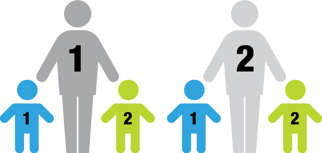 two parents with two children; each parent contributes to each child's 529 account, a total of four contributions.