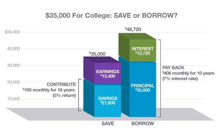 Save-Borrow-Chart_@1x.png