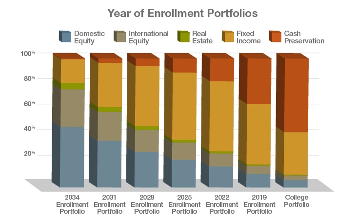 INA_CHARTS_Year-of-enrollment-portfolios_@1x.png