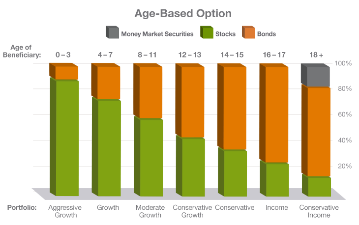 IN_CHARTS_Age_based_option_730x458_FINAL.png