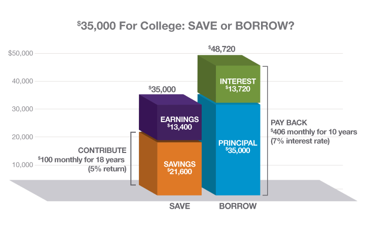 IN_CHARTS_Save-Borrow-Chart_730x458_FINAL.png