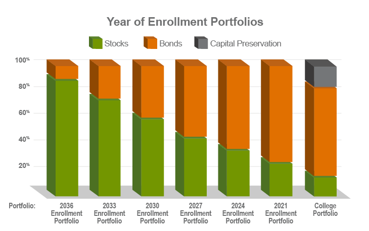 IN_CHARTS_year_of_enrollment_option_730x458_FINAL.png