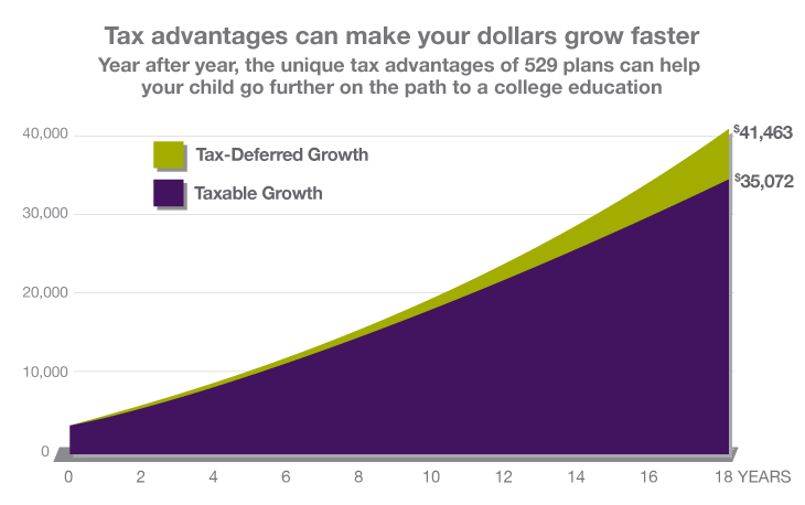 Tax advantages can make your dollars work harder.