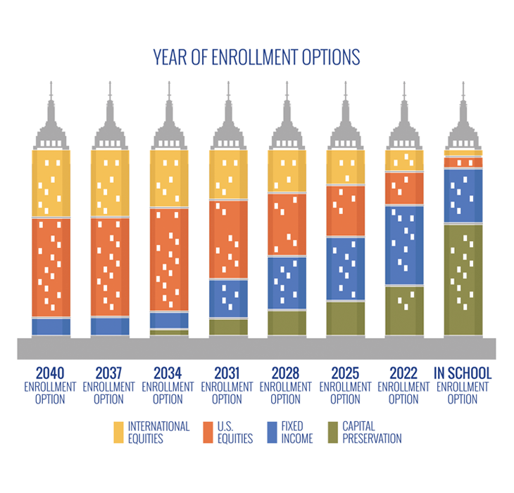 Chart displaying Year of Enrollment investment options ranging from In School enrollment option to 2037 enrollment option and consisting of international equities, U.S. equities, fixed income, capital preservation