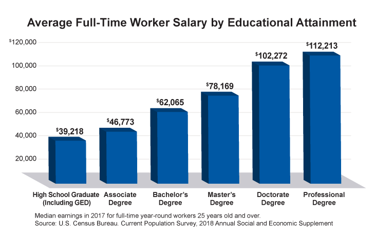Bar graph showing that median earnings for full-time workers age twenty five and over increases with more advanced college and graduate degrees.