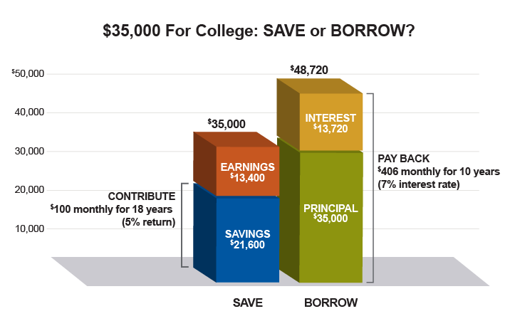 A hypothetical example of savings versus borrowing for college. Assumptions are that saving $35,000 can have you earn $13,400 while saving $21,600. Borrowing hypothesizes that the principal amount will be $35,000 while the interest you pay back is $13,720. Borrowing ends up costing more than saving.