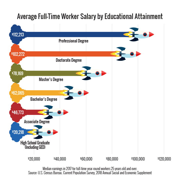 Image of a hypothetical example of a chart displaying average full-time worker salaries by educational attainment ranging from high school to professional degree
