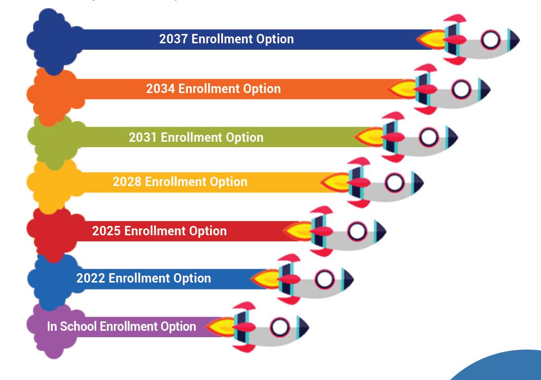Year of Enrollment Chart Descriptions