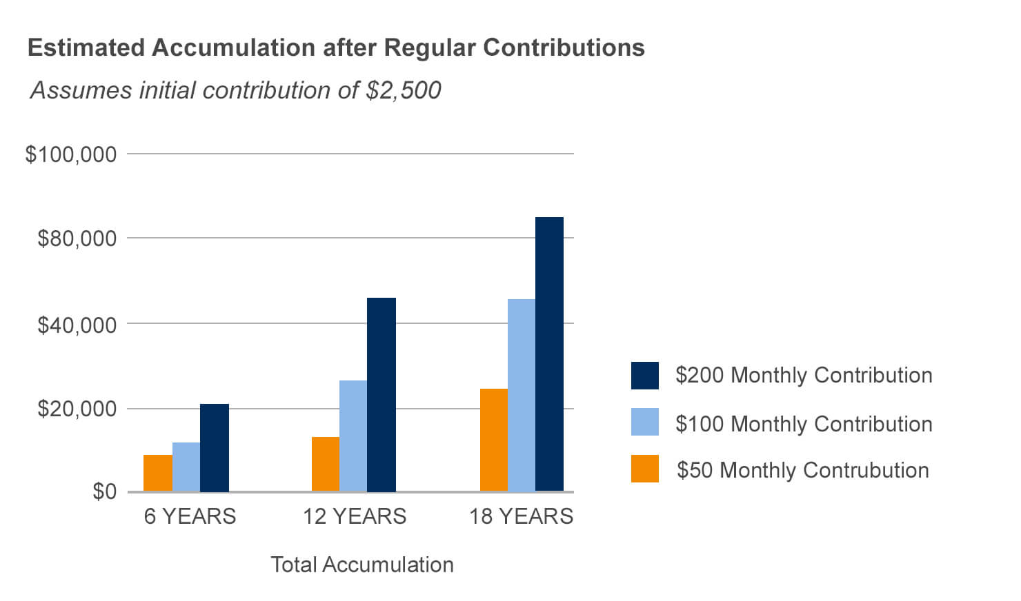 Estimated Accumulation After Regular Contributions