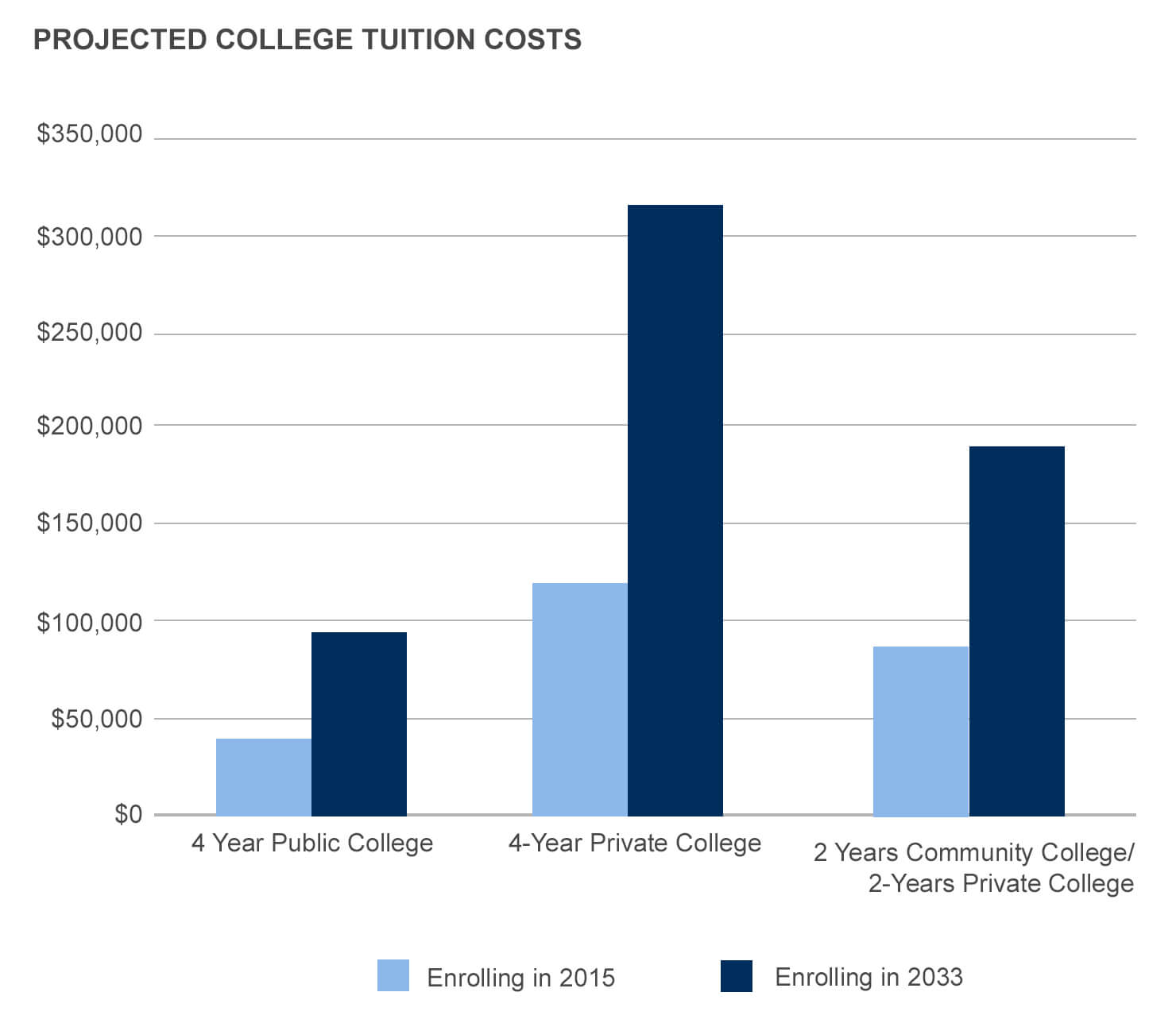 Projected College Tuition Costs