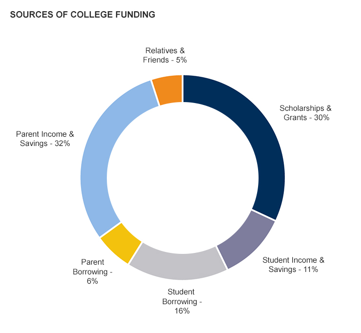 Sources Of College Funding