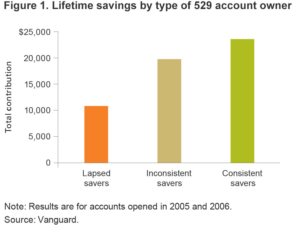 529_Insights_2Q17_College_Savers_Fig1bx2.png