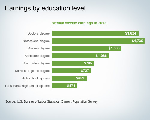 Encouraging Higher Ed Chart.jpg