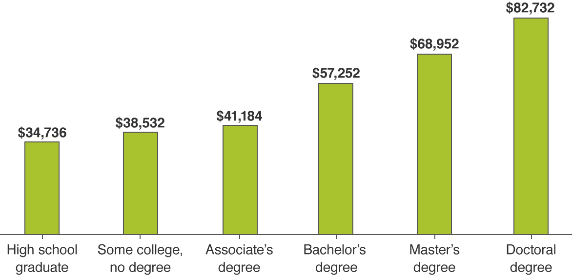 Higher education can lead to higher earnings potential