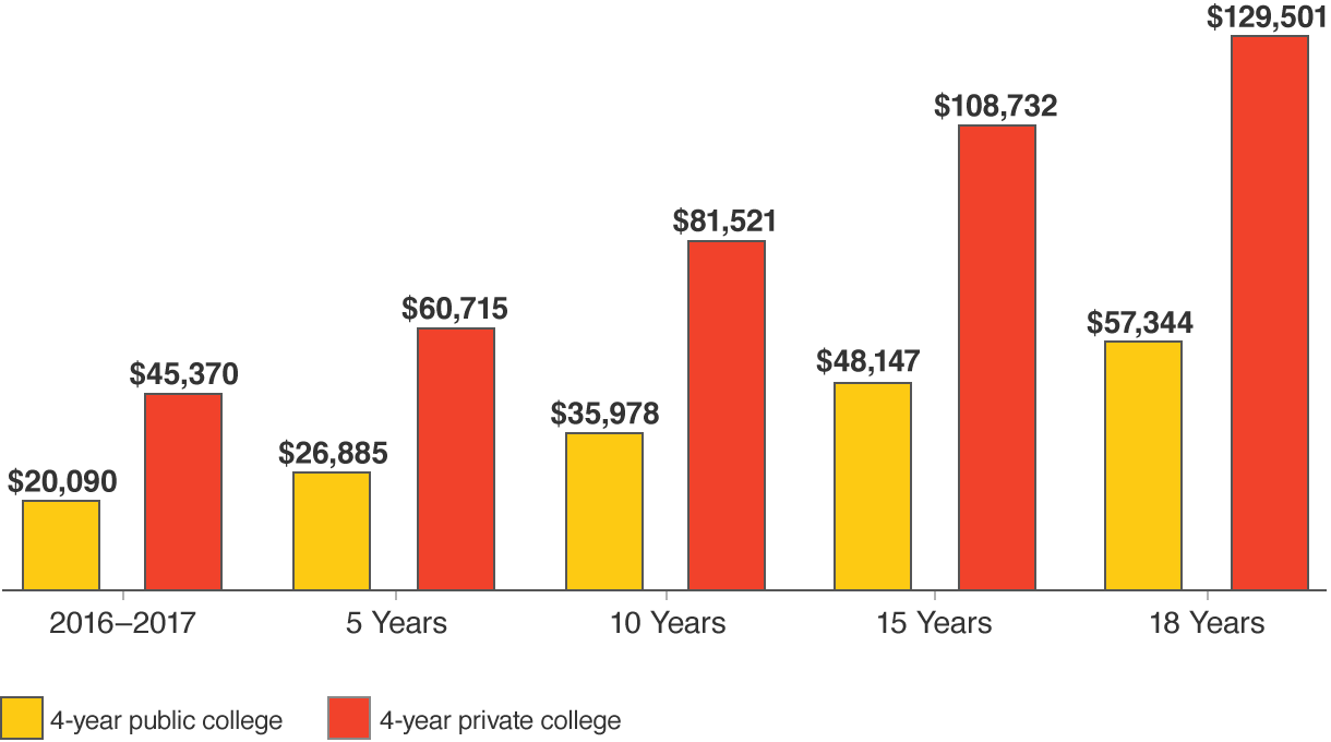 Projected cost of college for 1 year