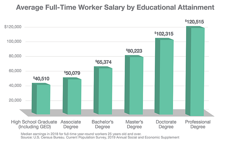 Salary_Education_Chart_ND_Helvetica_730x458_FINAL.png