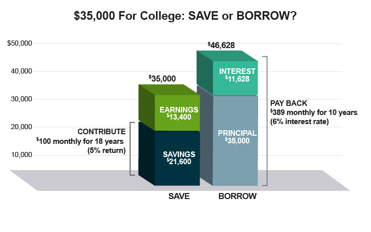Save_Borrow_Chart_ND_Web_730x458_FINAL.png