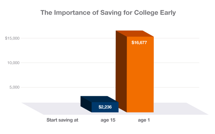 Save_Early_Chart_ND_Web_730x458_FINAL.png