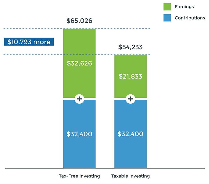 Nest 529 Plan Tax Advantages