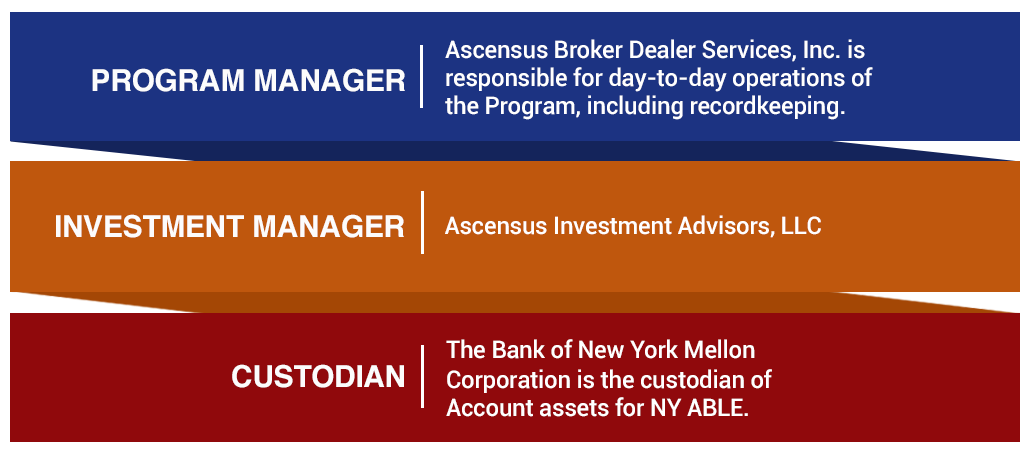 The Program Manager for NY ABLE is Ascensus Broker Dealer Services, Inc. It is responsible for day-to-day operations of the Program, including recordkeeping. The Investment Manager for NY ABLE is Ascensus Investment Advisors, LLC. The Custodian of Account assets for NY ABLE is The Bank of New York Mellon Corporation.