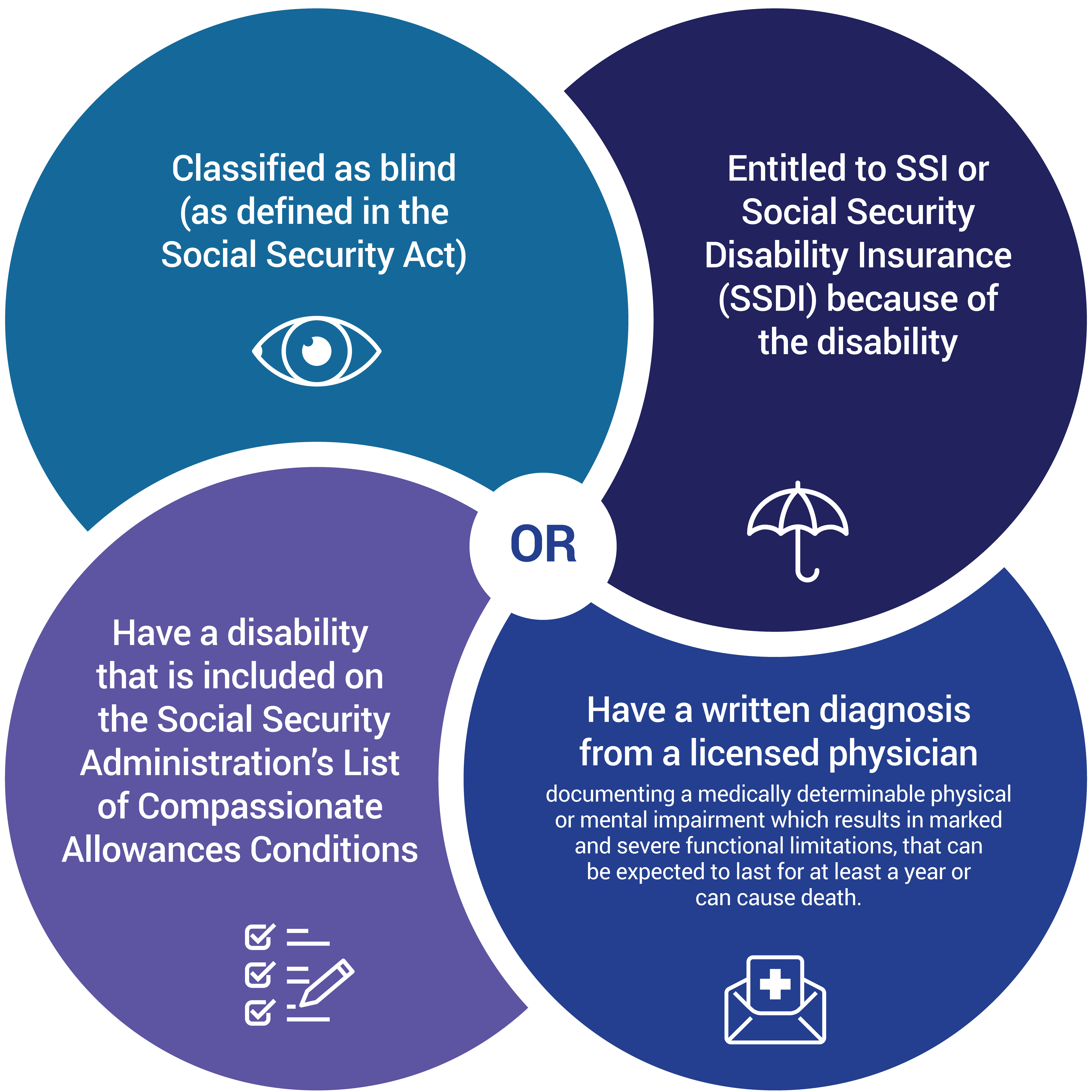 To be eligible, a beneficiary must have a disability that was present before age 26, with one of the following: Classified as blind (as defined in the Social Security Act), or Entitled to SSI or Social Security Disability Insurance (SSDI) because of the disability or Have a disability that is included on the Social Security Administration's List of Compassionate Allowances Conditions or Have a written diagnosis from a licensed physician documenting a medically determinable physical or mental impairment which results in marked and severe functional limitations, that can be expected to last for at least a year or can cause death.
