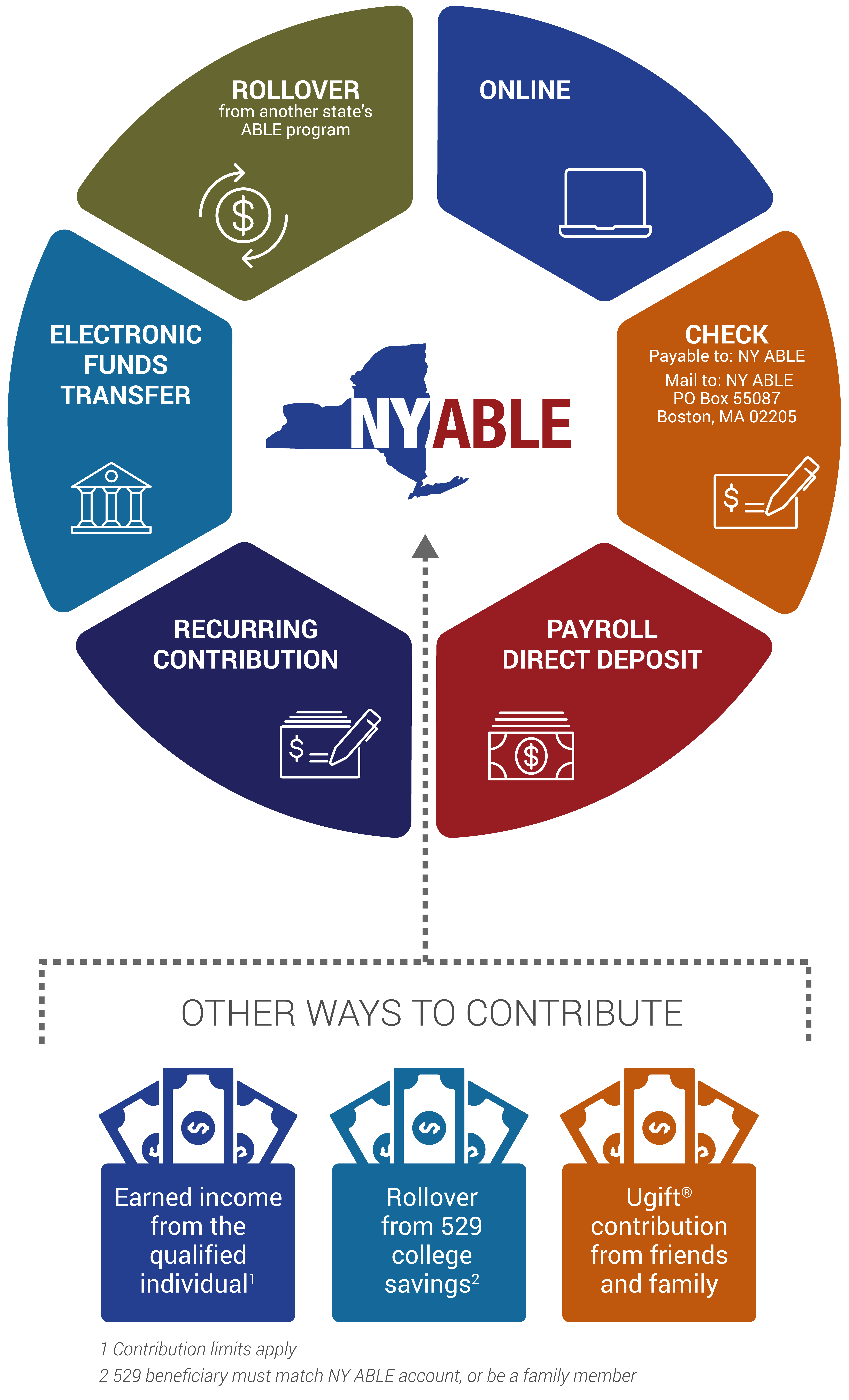 There are various ways to contribute to a NY ABLE account, such as: online via a computer, check (make payable to NY ABLE and mail to: NY ABLE, PO Box 55087, Boston, MA 02205), payroll direct deposit, recurring contribution, electronic funds transfer, rollover from another state's ABLE program. There are even three more ways to contribute to a NY ABLE account: Earned income from the qualified individual. Contribution limits apply, Rollover from 529 college savings. 529 beneficiary must match NY ABLE account, or be a family member, Ugift® contribution from friends and family