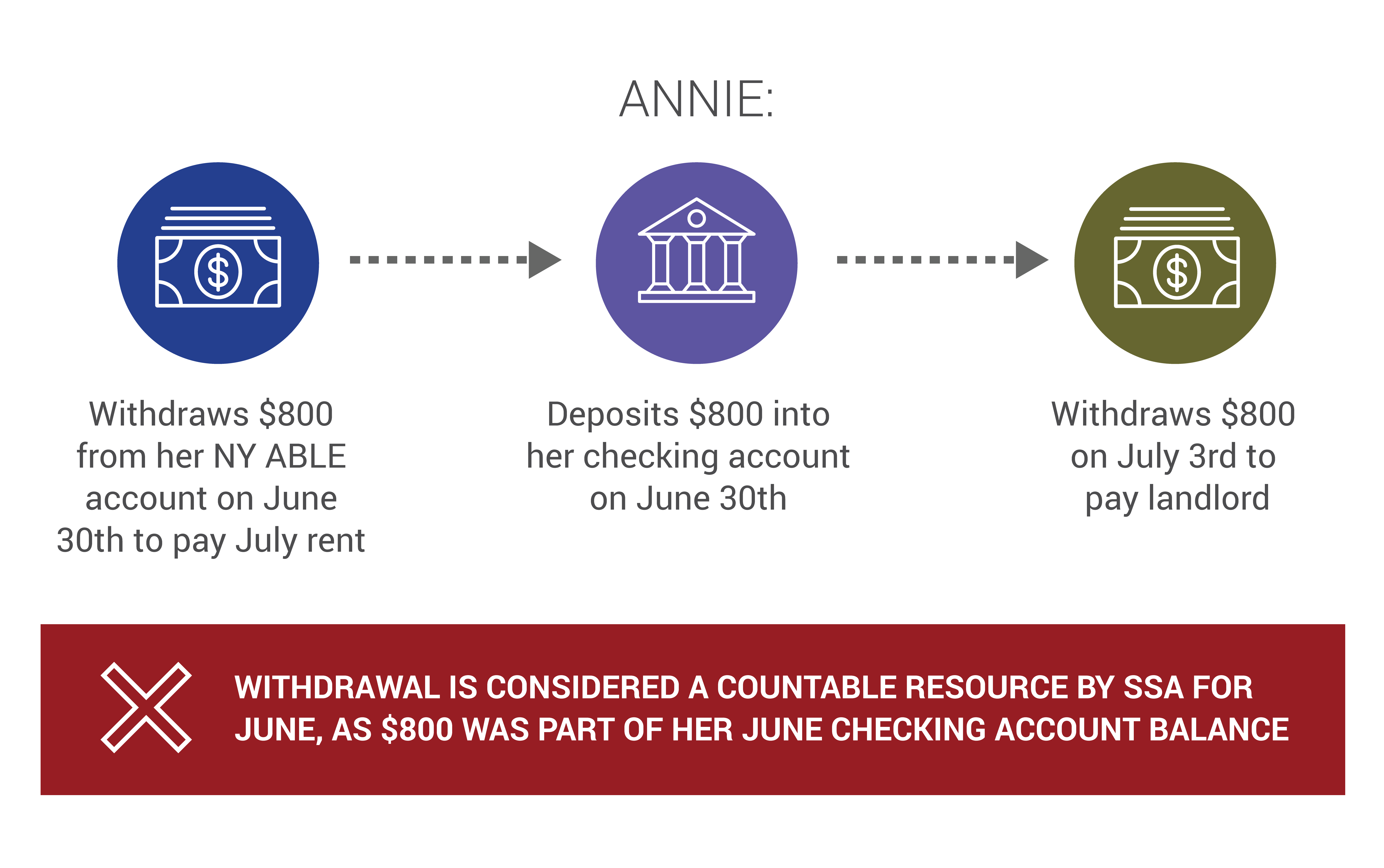 """Annie's scenario begins with her withdrawal of $800 from her NY ABLE account on June 30th to pay July rent. She then deposits $800 into her checking account on June 30th. Finally, Annie withdraws $800 on July 3rd to pay her landlord. Big red """"X"""" icon for this scenario signifies that this withdrawal is considered a countable resource by SSA for June, as $800 was part of her June checking account balance."""
