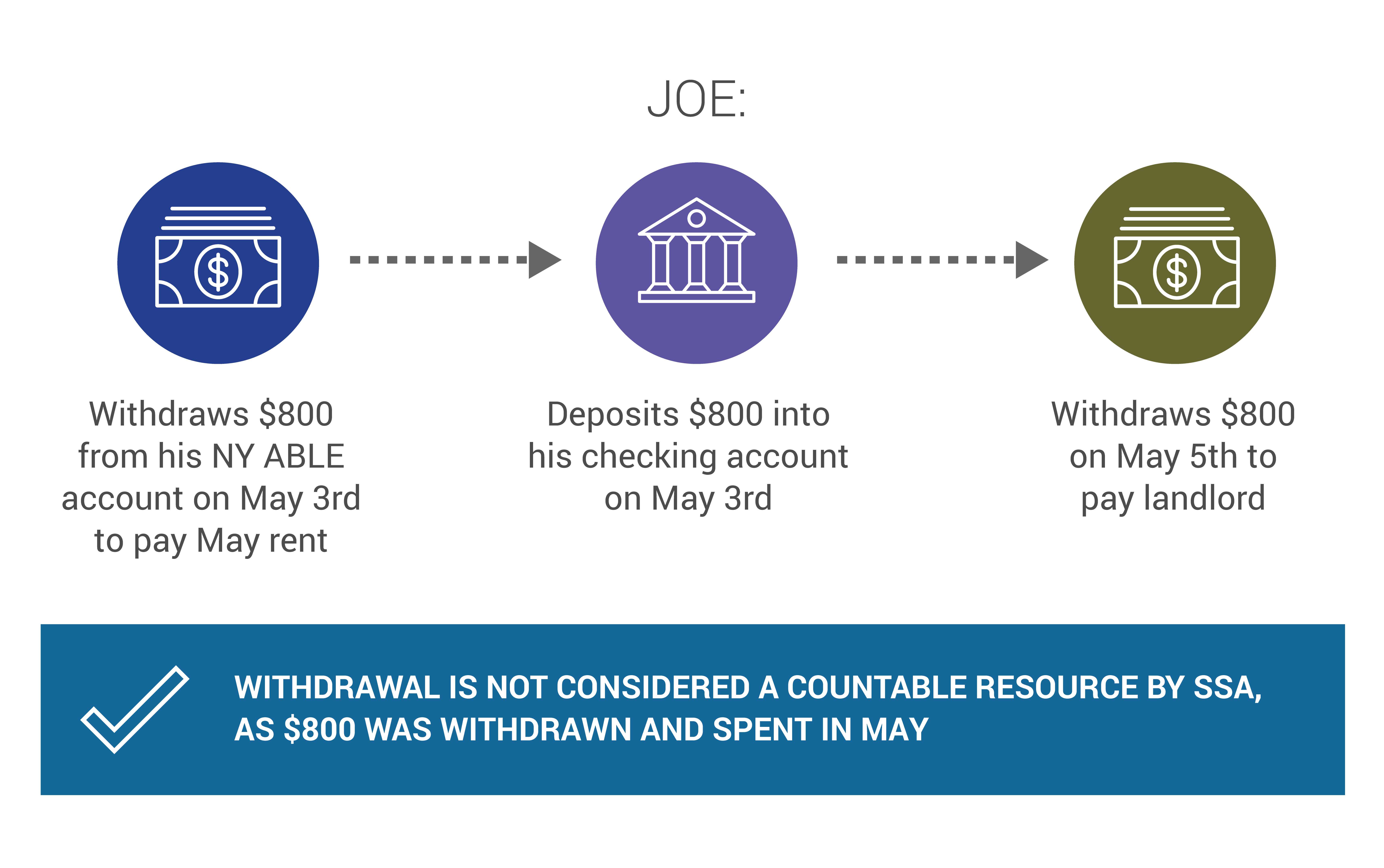 """Joe's scenario begins with his withdrawal of $800 from his NY ABLE account on May 3rd to pay May rent. Joe then deposits $800 into his checking account on May 3rd. Finally, he withdraws $800 on May 5th to pay his landlord. Big blue """"checkmark"""" icon signifies that this is NOT considered a countable resource by SSA, as $800 was withdrawn and spent in May."""
