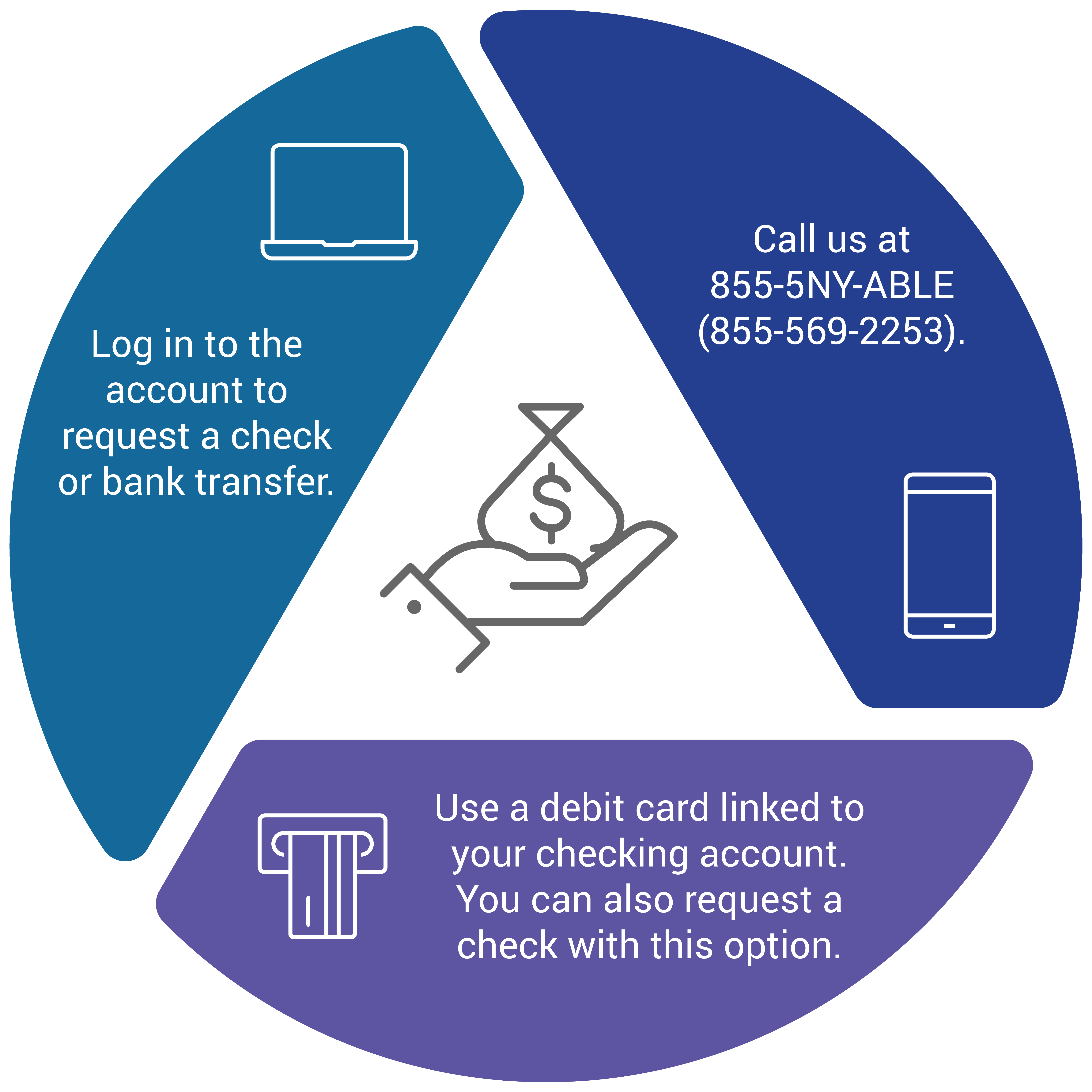 Log in to the account to request a check or bank transfer. Call NY ABLE at 855-5NY-ABLE (855-569-2253). Use a debit card linked to your checking account. You can also request a check with this option.