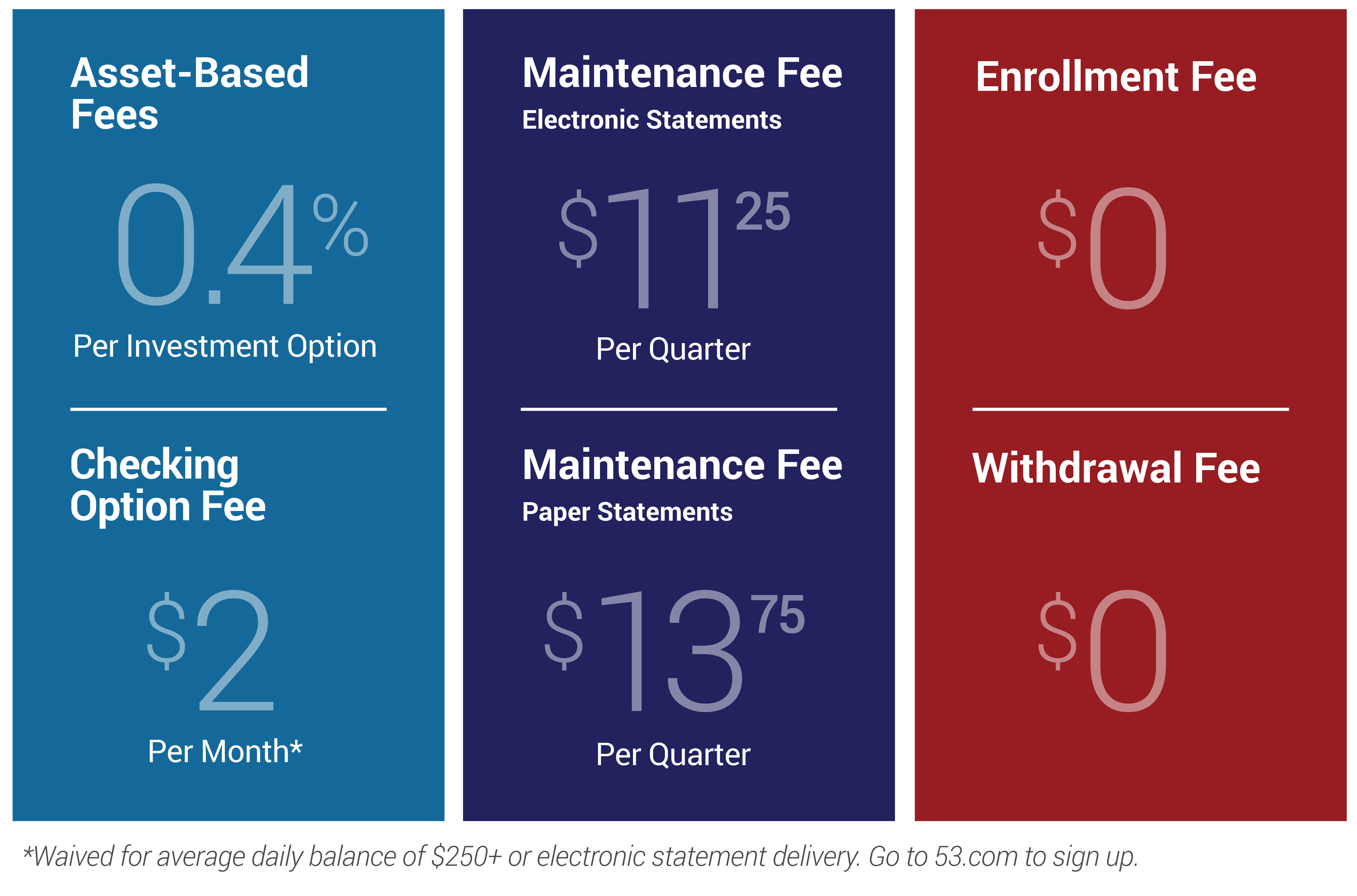 Each investment option in NY ABLE, other than the Checking Option, is assessed a 0.40% asset-based fee over the course of the year. Each account is also charged a quarterly fee for maintenance and administration. If an Account Owner elects electronic delivery notification for statements and confirmations, the quarterly fee is $11.25. If the Account Owner elects paper delivery for statements and confirmations, the quarterly fee is $13.75. Accounts invested in the Checking Option will be charged a $2 monthly service charge. The fee is waived for average daily balances over $250 or Accounts enrolled in electronic statement delivery directly with Fifth Third Bank. There are no enrollment or withdrawal fees in NY ABLE.