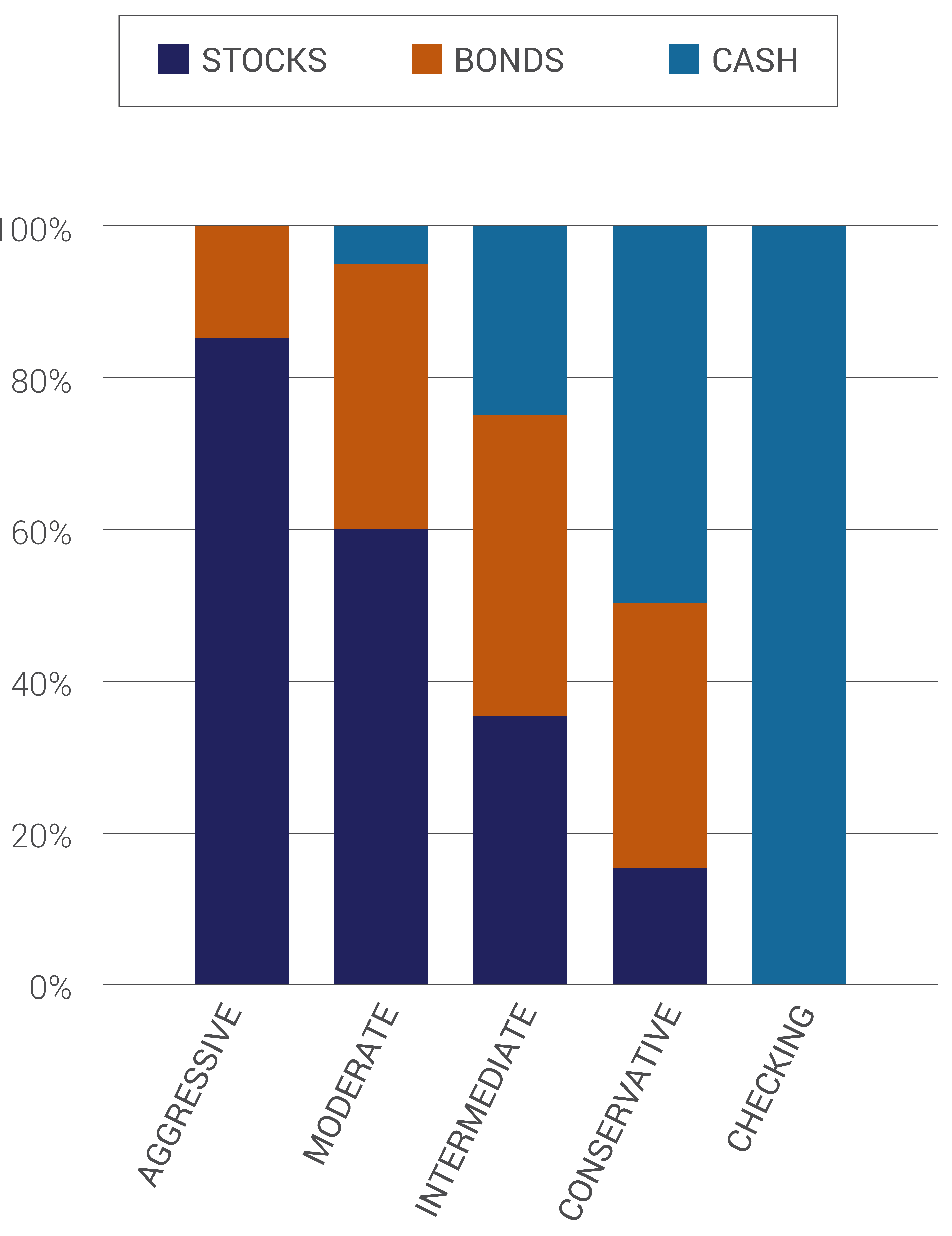The bar chart outlines the asset mix for the four risk-based investment portfolio options and the checking option. The Aggressive portfolio consists of 85% stocks and 15% bonds. The Moderate portfolio consists of 60% stocks, 35% bonds, and 5% cash. The Intermediate portfolio consists of 35% stocks, 40% bonds, and 25% cash. The Conservative portfolio consists of 15% stocks, 35% bonds, and 50% cash. The Checking option consists of 100% cash.