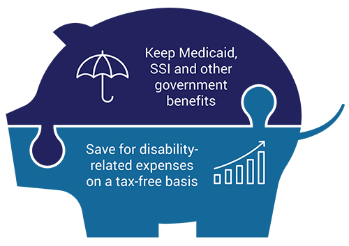 Keep Medicaid, SSI and other government benefits and save for disability-related expenses on a tax-free basis.