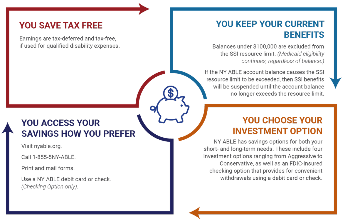 NY ABLE works by allowing you to: Save tax free. Earnings are tax-deferred and tax-free, if used for qualified disability expenses; Keep your current benefits. Balances under $100,000 are excluded from the SSI resource limit. (Medicaid eligibility continues, regardless of balance.)  Note: If the NY ABLE account balance causes the SSI resource limit to be exceeded, then SSI benefits will be suspended until the account balance no longer exceeds the resource limit; Choose your investment option. NY ABLE has savings options for both your short- and long-term needs. These include four investment options ranging from Aggressive to Conservative, as well as an FDIC-Insured checking option that provides for convenient withdrawals using a debit card or check; Access your savings how you prefer: Visit nyable.org; Call 1-855-5NY-ABLE; Print and mail forms; Use a NY ABLE debit card or check (Checking Option only).