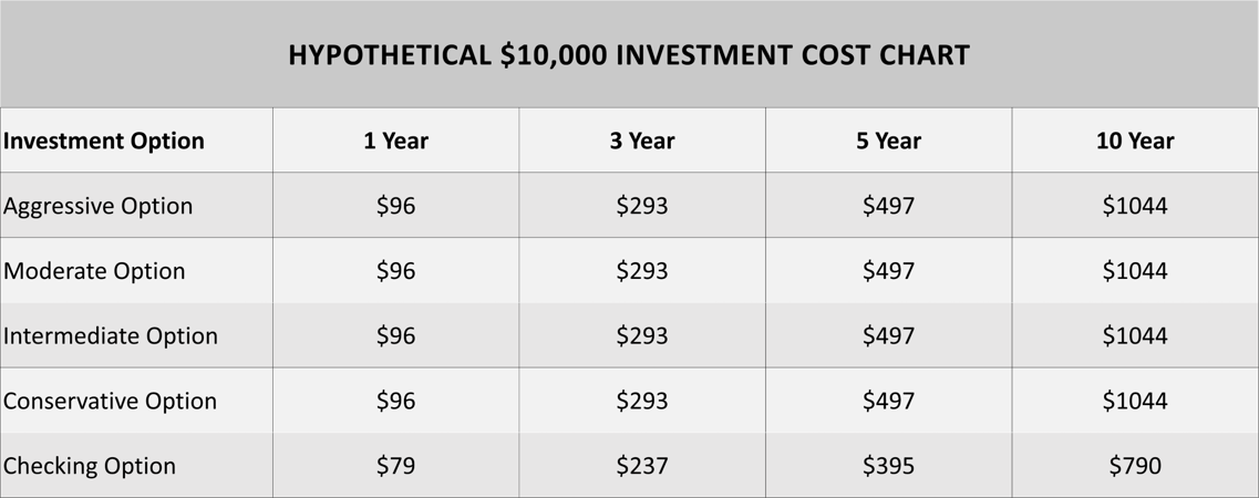 Hypothetical $10,000 investment cost chart. Aggressive option: 1 year = $96, 3 years = $293, 5 years = $497, and 10 years = $1044. Moderate option: 1 year = $96, 3 years = $293, 5 years = $497, and 10 years = $1044. Intermediate option: 1 year = $96, 3 years = $293, 5 years = $497, and 10 years = $1044. Conservative option: 1 year = $96, 3 years = $293, 5 years = $497, and 10 years = $1044. Checking option: 1 year = $79, 3 years = $237, 5 years = $395, and 10 years = $790.