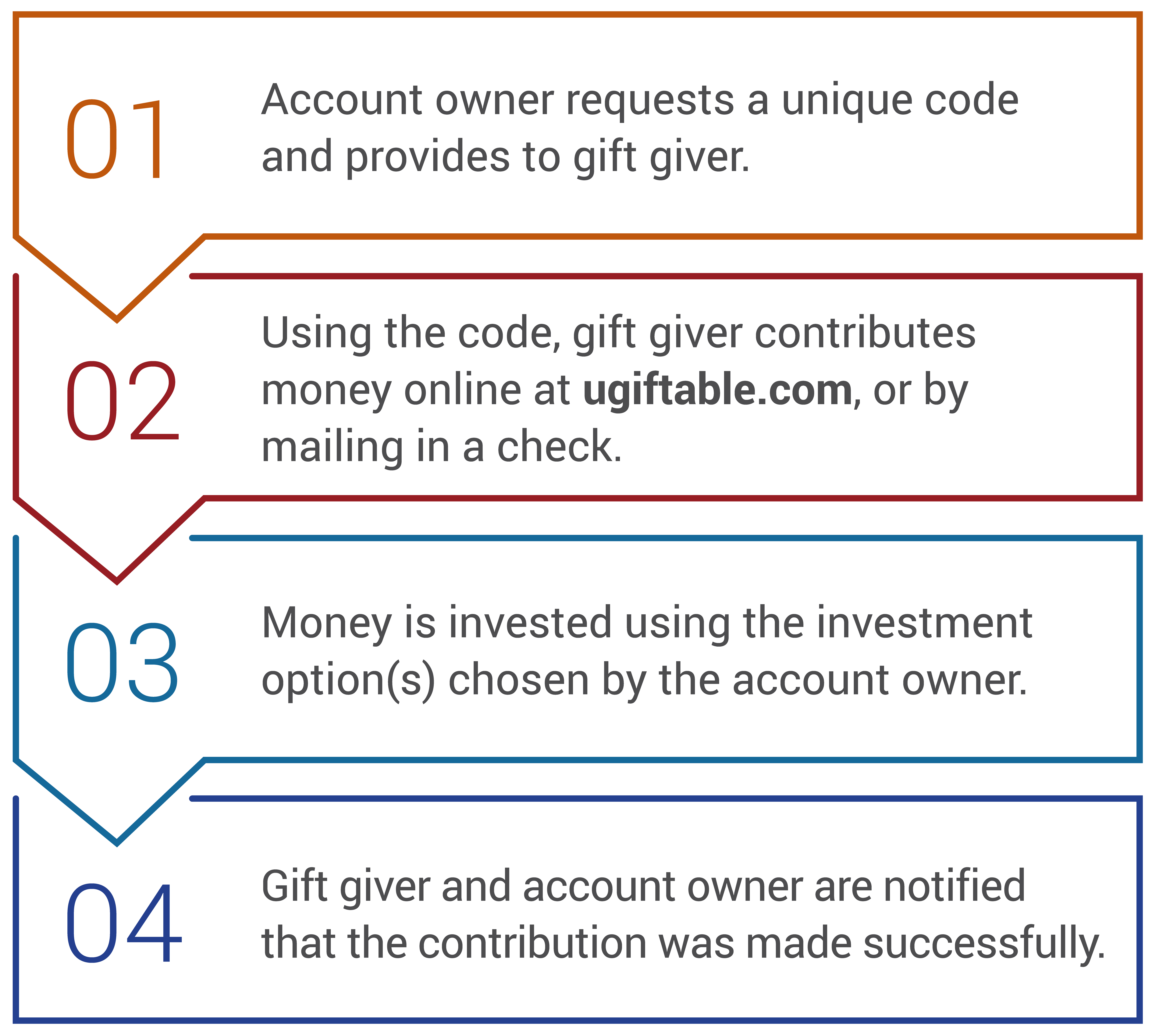 How Ugift works: Step 1: Account owner requests a unique code and provides to gift giver. Step 2: Using the code, gift giver contributes money online at ugiftable.com, or by mailing in a check. Step 3: Money is invested using the investment option(s) chosen by the account owner. Step 4: Gift giver and account owner are notified that the contribution was made successfully.