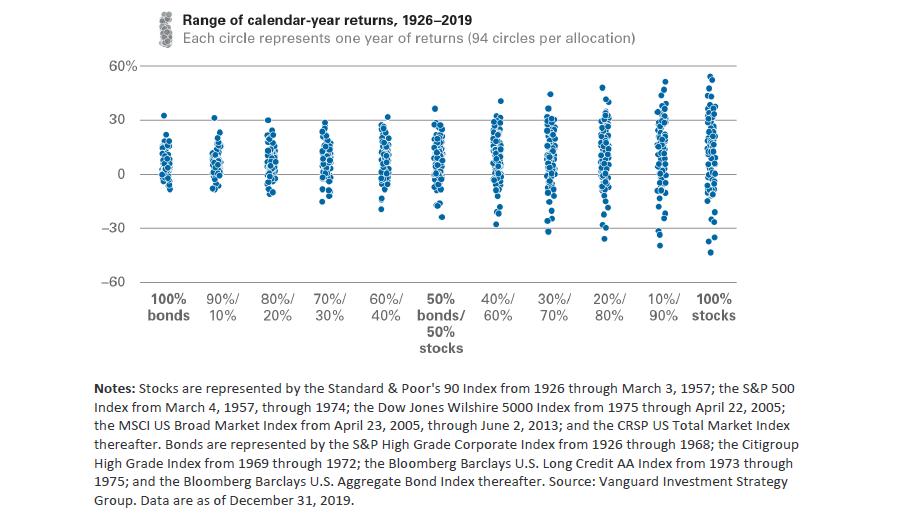 Vanguard Graph showing Range of calendar-year returns from 1926-2019