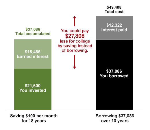 Saving $100 per month vs. Borrowing